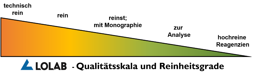 LOLAB-Qualitätsskala_und_Reinheitsgrade