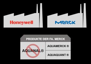 Schematische Darstellung der Marktsituation zum Thema Aquanal®