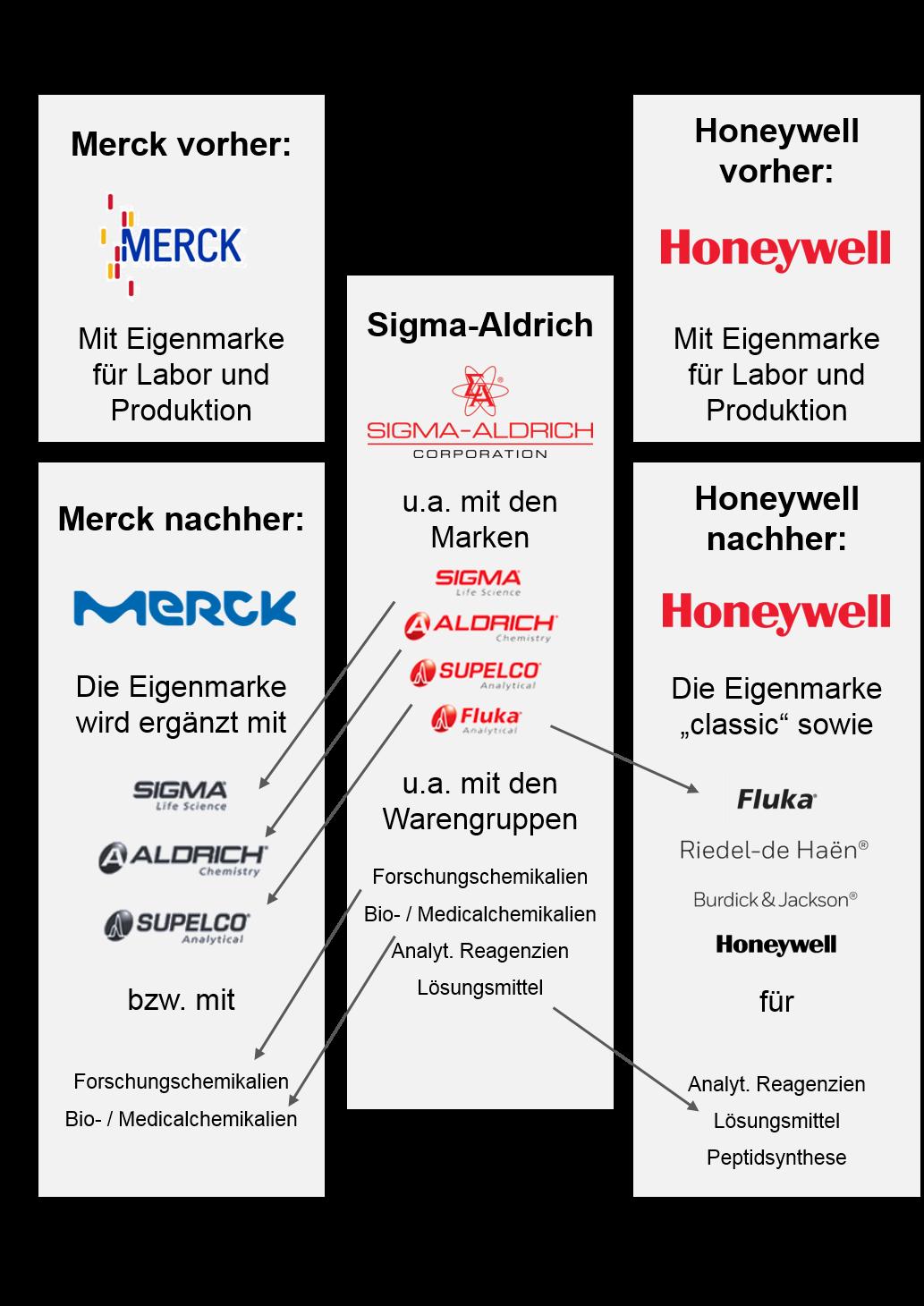 Stark vereinfachte Darstellung, wie das Sortiment von Sigma-Adrich auf Merk und Honeywell aufgeteilt wird.